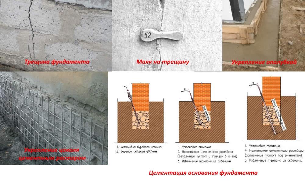 как укрепить стенку дома