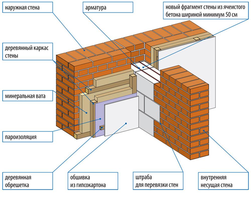 Утепление стен изнутри своими руками в квартире.